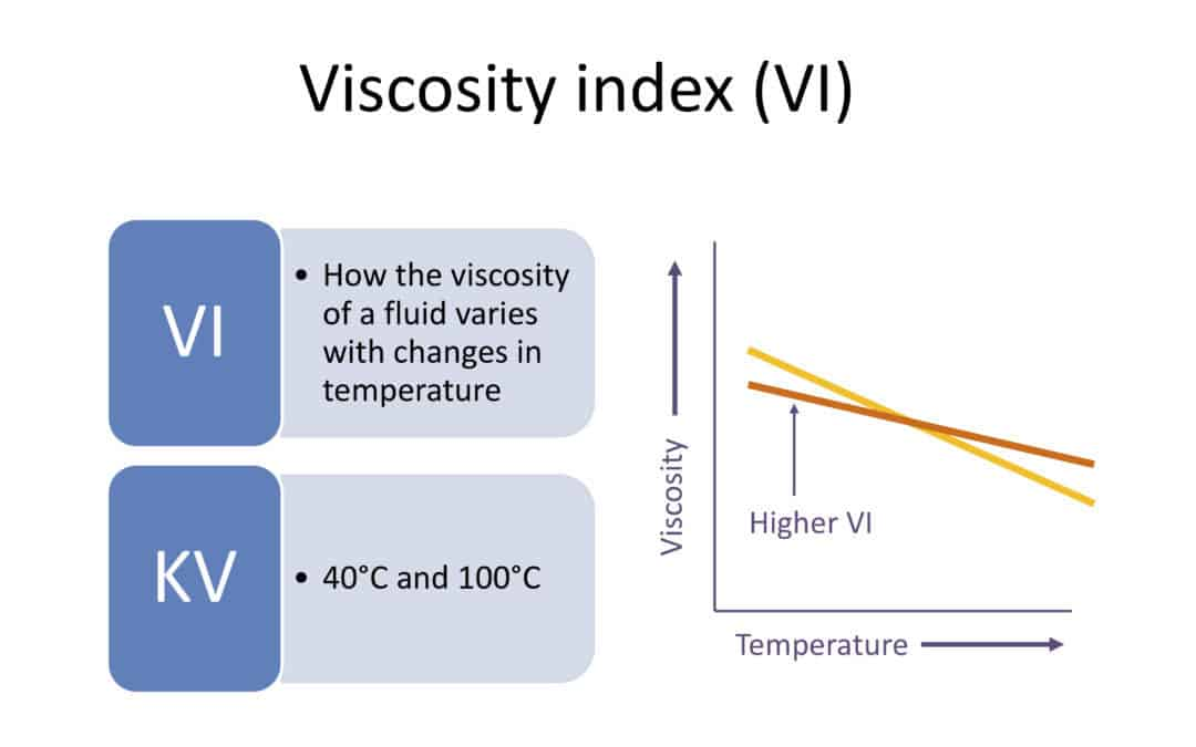 Viscosity Index data point explanation